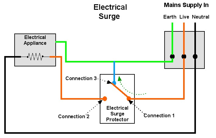 electrical-surge-protection